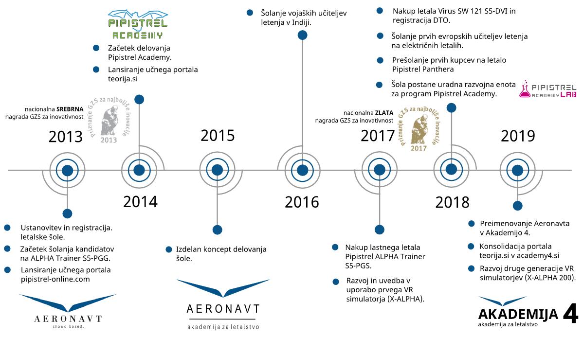 Časovnica razvoja in dosežkov letalske šole Akademija 4.