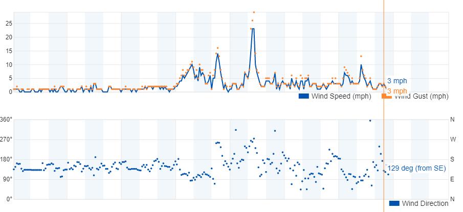 Graf vetra tik pred prihodom nevihte na vzletišče Zagorje.